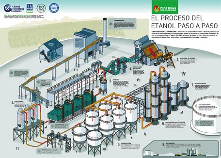 info_fabrica_etanol