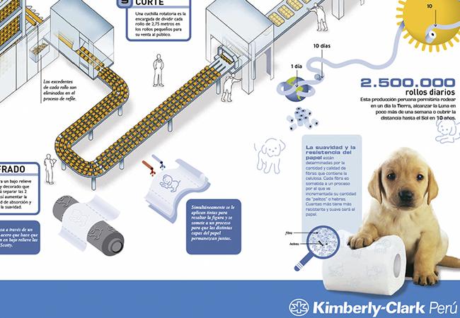 Procesos de producci n kc f brica de ideas for Descripcion del proceso de produccion
